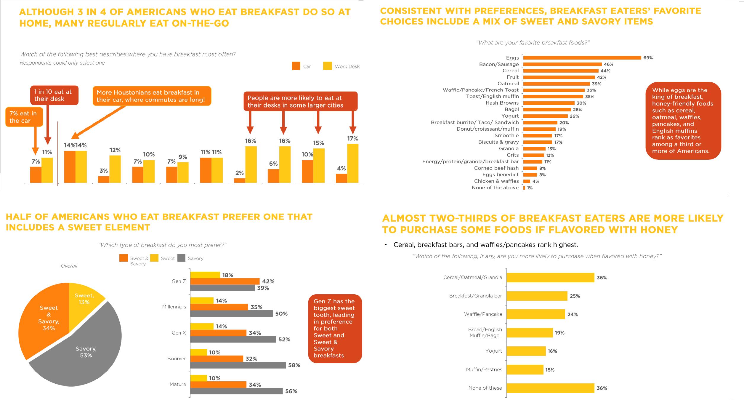 Breakfast Survey_1537266081022.png.jpg
