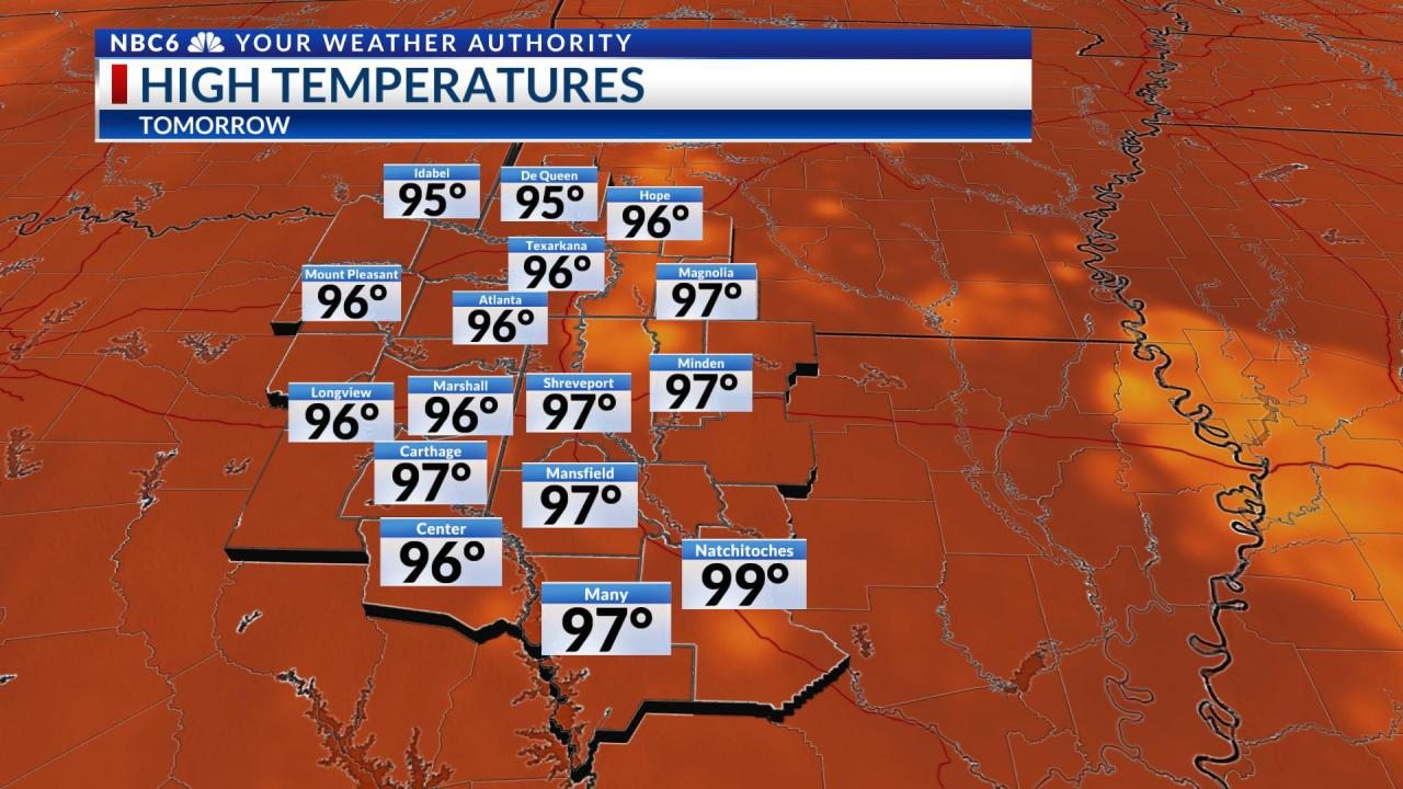 Heat levels decreasing next week with slight rain chances