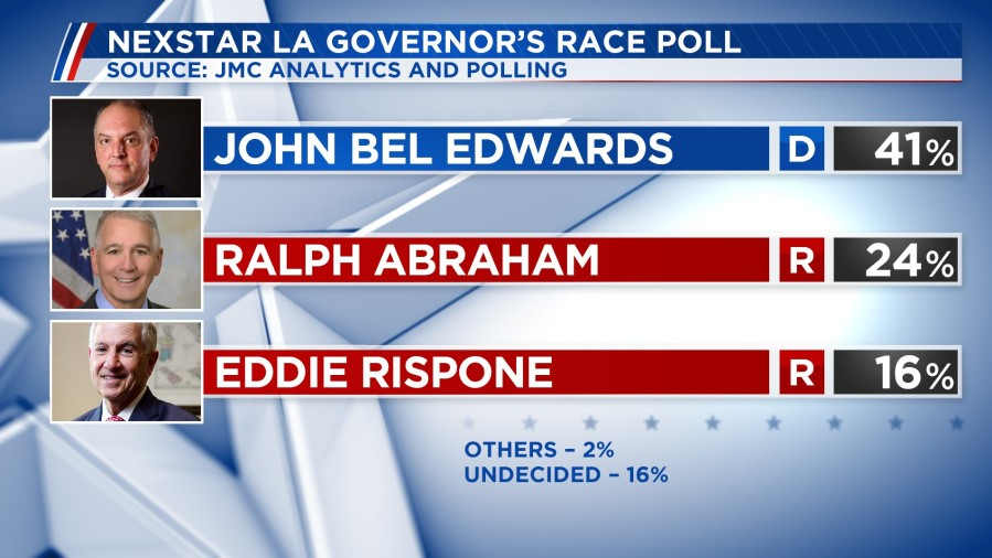 Nexstar poll: Edwards lead grows in La. Governor's race; Rispone gaining